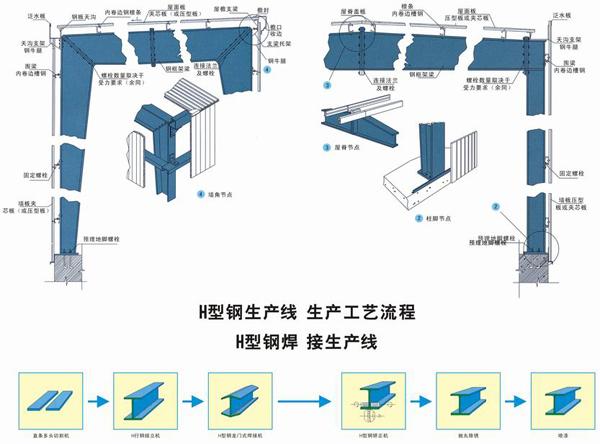 温州钢结构H型钢该当如何挑选